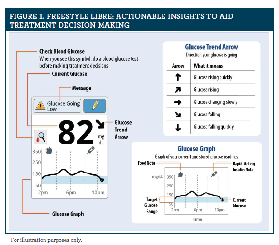 Selecting a Glucose Monitoring System: An Opportunity to