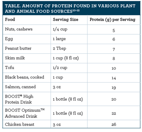 optimizing protein intake to support adult health considerations for