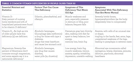 Are These Symptoms of Old Age a Vitamin Deficiency?