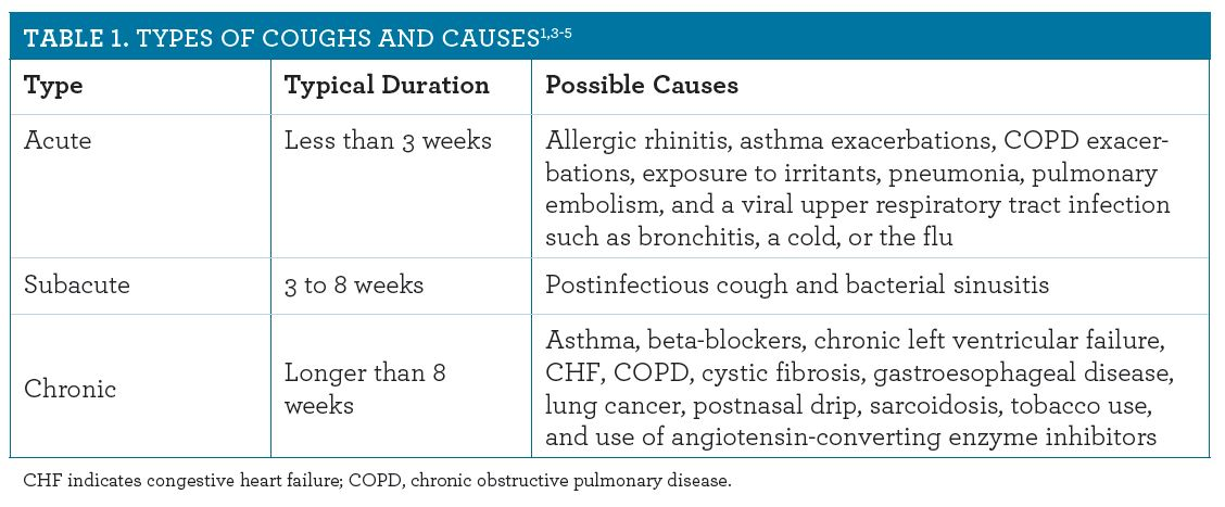 What is an acute cough?
