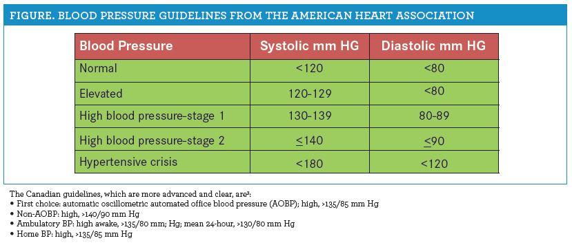 Hypertension Treatment Guidelines Update