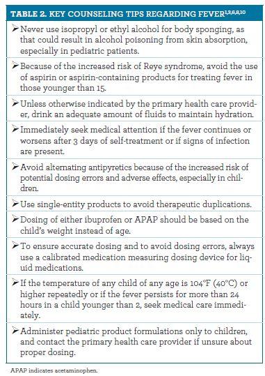 Managing and Treating Fever: A Guide to Nonprescription Antipyretics