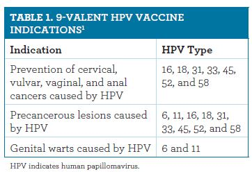 The 9-Valent HPV Recombinant Vaccine: An IntroductionHpv Vaccine Schedule