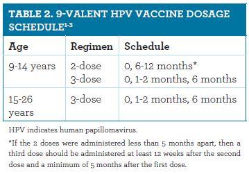 Hpv vaccine recommendations. Articole recomandate