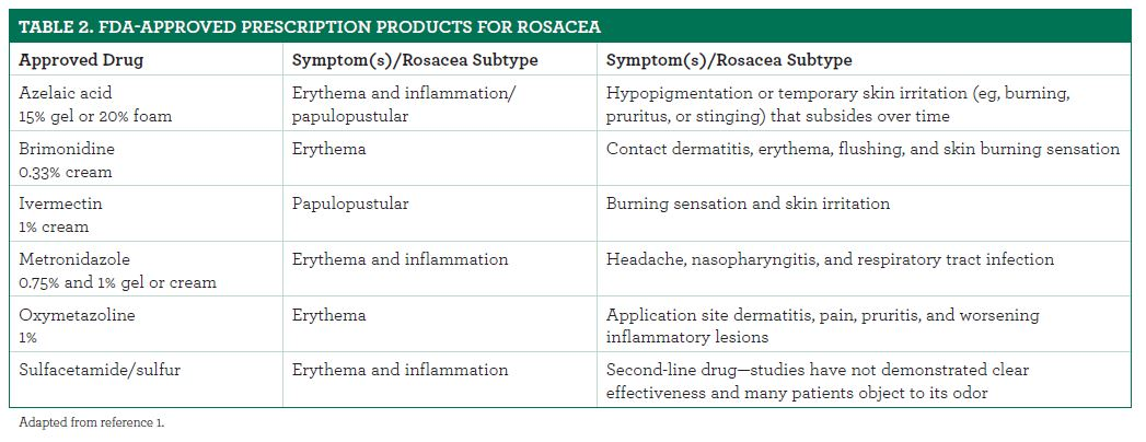 Relieving Rosacea S Redness Key Otc And Prescription Products