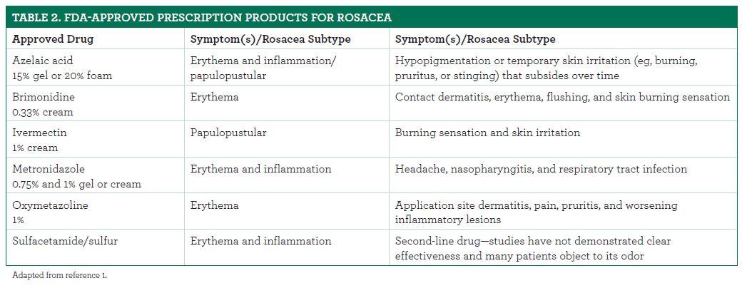 Relieving Rosacea's Redness: Key OTC and Prescription