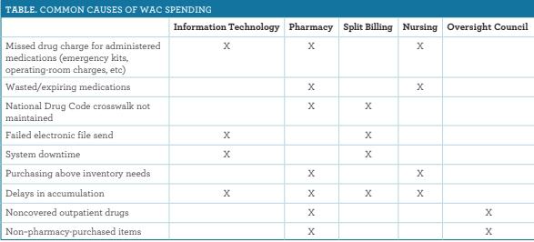 Minimizing WAC Exposure to Decrease Drug Expense in the