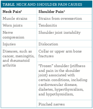 Neck and Shoulder Pain: Causes, Management, and Prevention