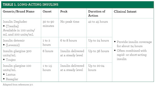 Long Acting Insulins Useful Tools In Type 1 And Type 2
