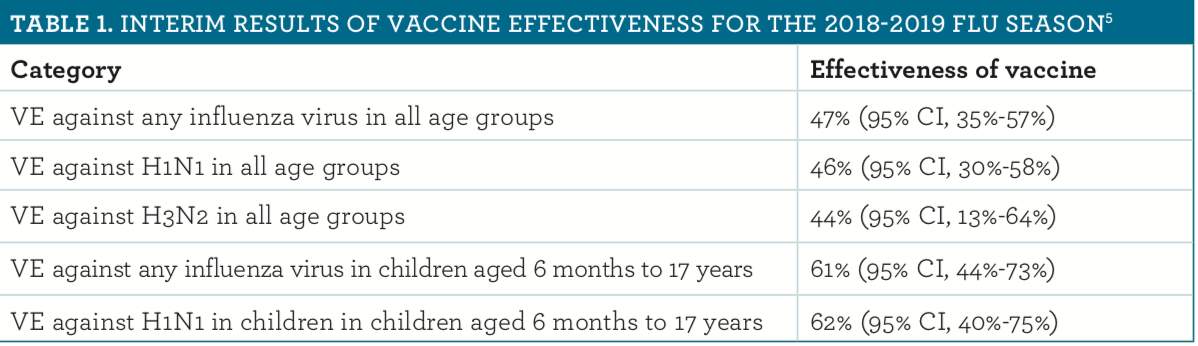 Calendrier Vaccinal 2020 Has.An Update On The Acip 2019 2020 Influenza Vaccine