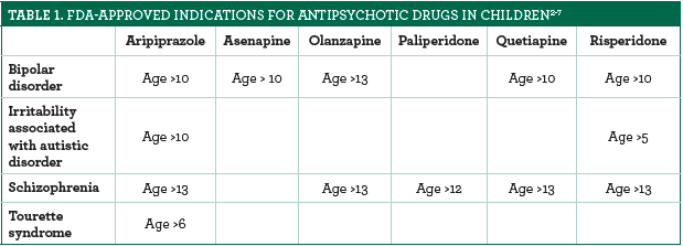 Screen%20Shot%202020 02 12%20at%203 59 25%20PM - Antipsychotics for Children With ADHD Should Be a Last Resort