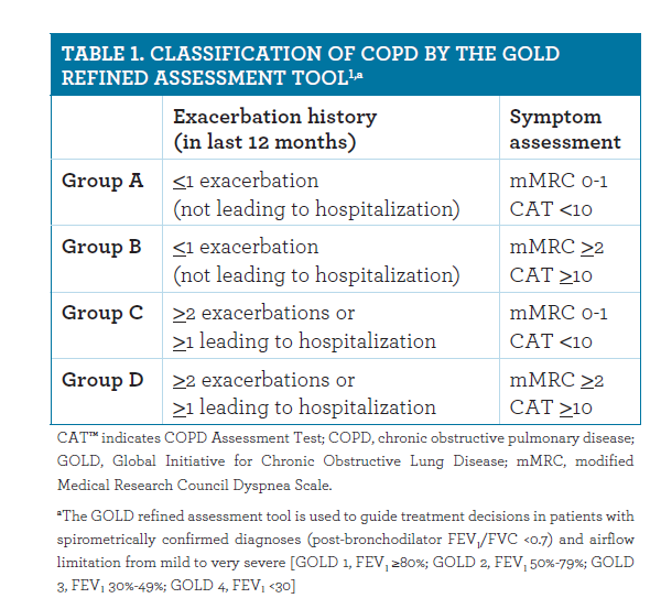 COPD Management Strategies and Minimizing Medication