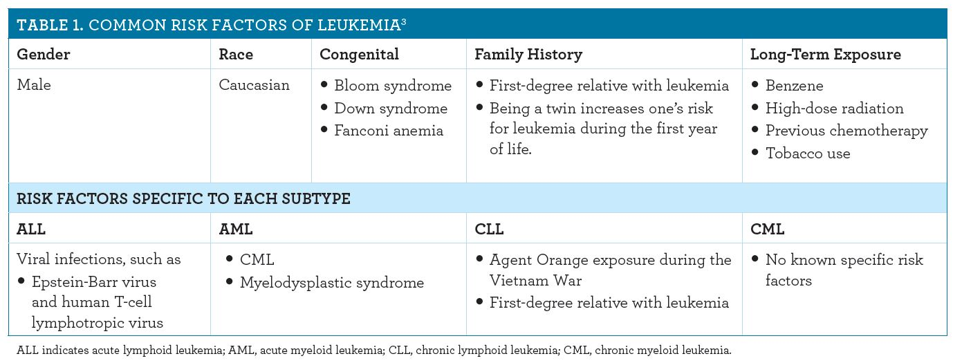 Leukemia: Causes, Symptoms, and Treatments