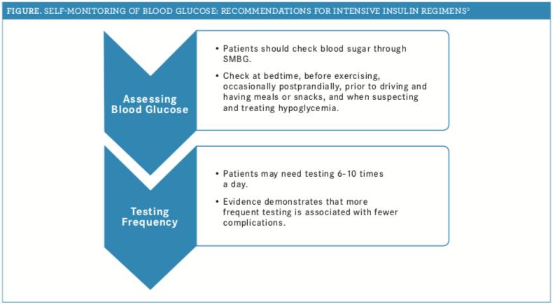 Glucometers Help Patients Manage Diabetes