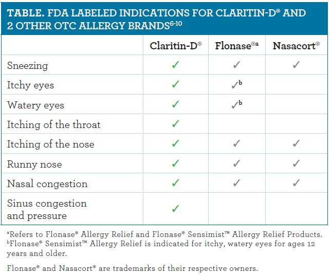 Considerations Of Claritin-D® For Nasal Allergy Symptom Relief
